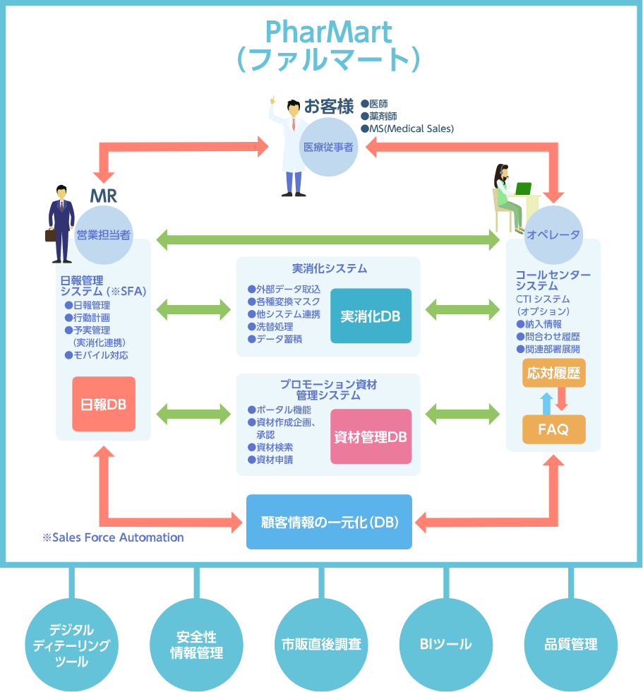 医薬ソリューションマップ イメージ